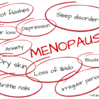 Menopause, The Symptoms