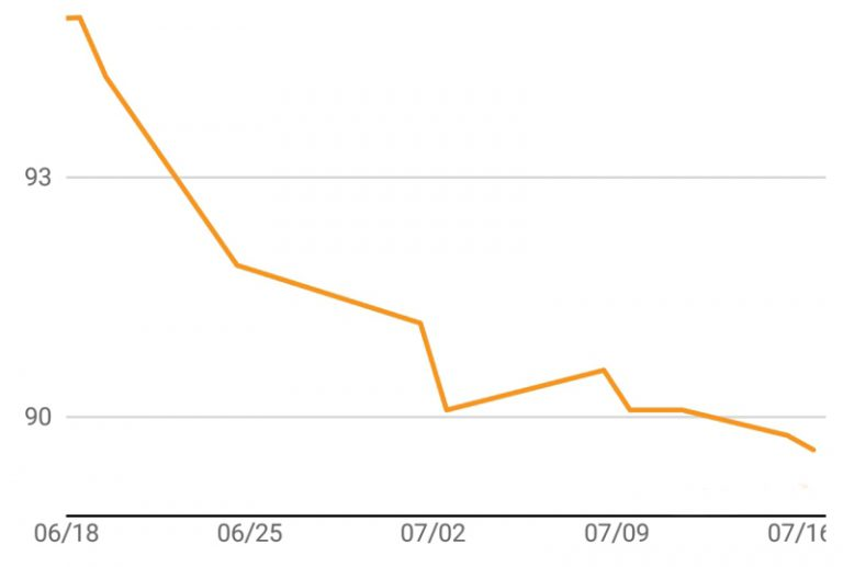 LCHF #4 - Four Weeks In