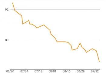 Weight loss after three months of LCHF